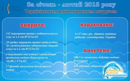 За 2 місяці 2018 року Чернігівський рибоохоронний патруль виявив 192 порушення